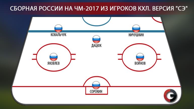 """Сборная России на ЧМ-2017 из игроков КХЛ. Фото """"СЭ"""""""