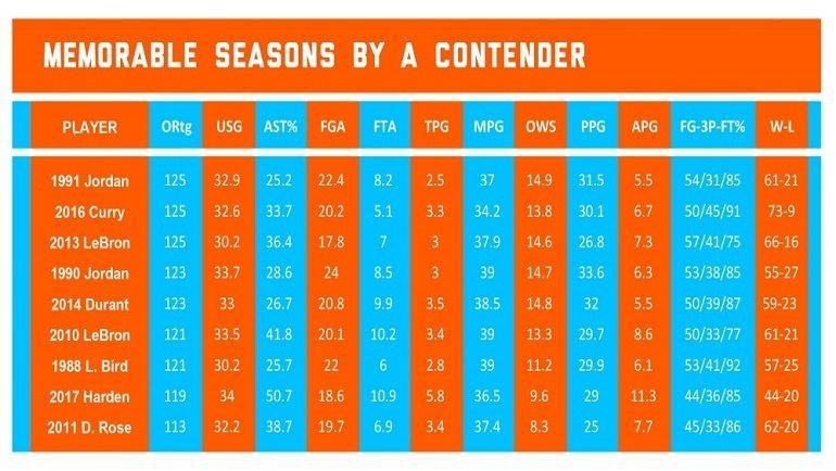 Выдающиеся сезоны в исполнении лидеров команд, боровшихся на титул. Фото The Ringer