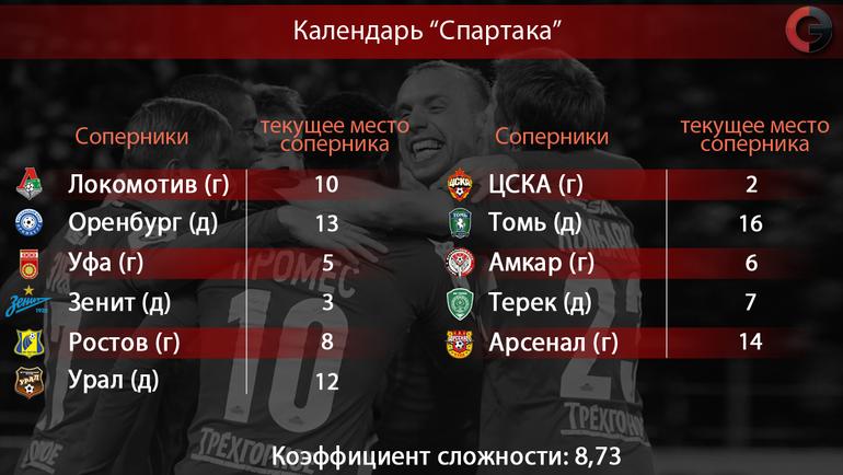 """Оставшиеся соперники """"Спартака"""" в сезоне-2016/17"""
