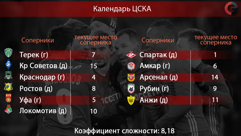 Оставшиеся соперники ЦСКА в сезоне-2016/17
