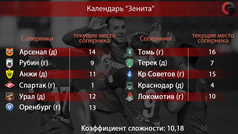 """Оставшиеся соперники """"Зенита"""" в сезоне-2016/17"""