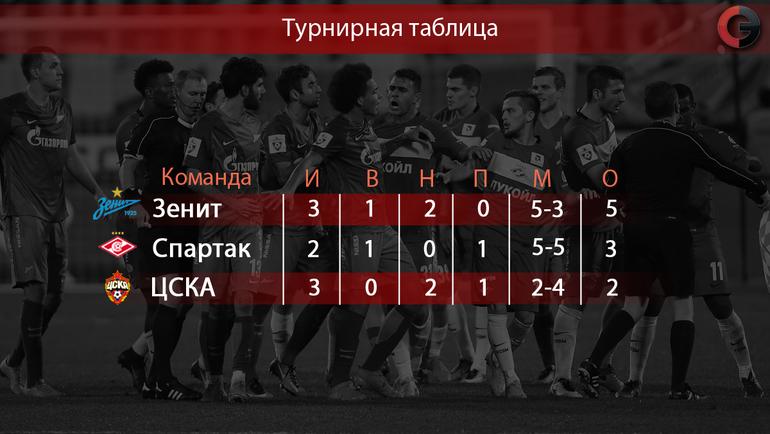Личные встречи лидеров чемпионата России-2016/17