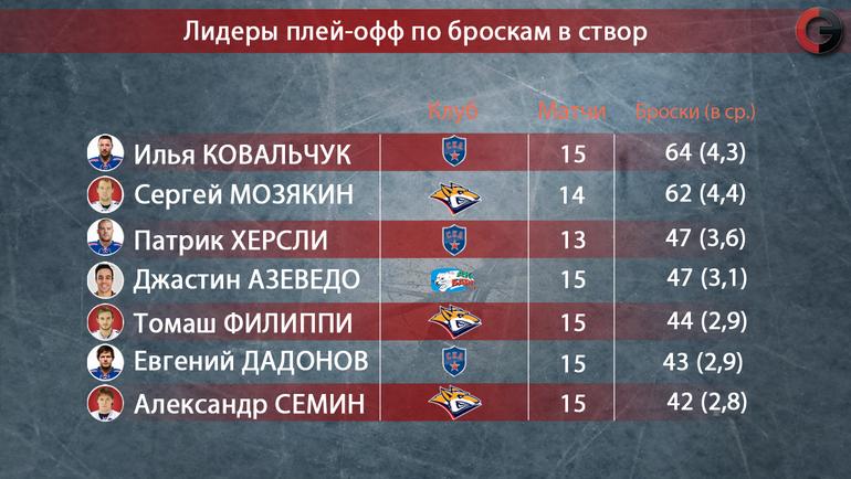 """Лидеры плей-офф КХЛ. Фото """"СЭ"""""""