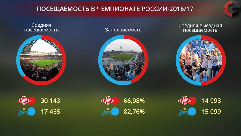 посещаемость матчей рфпл 2017 2018