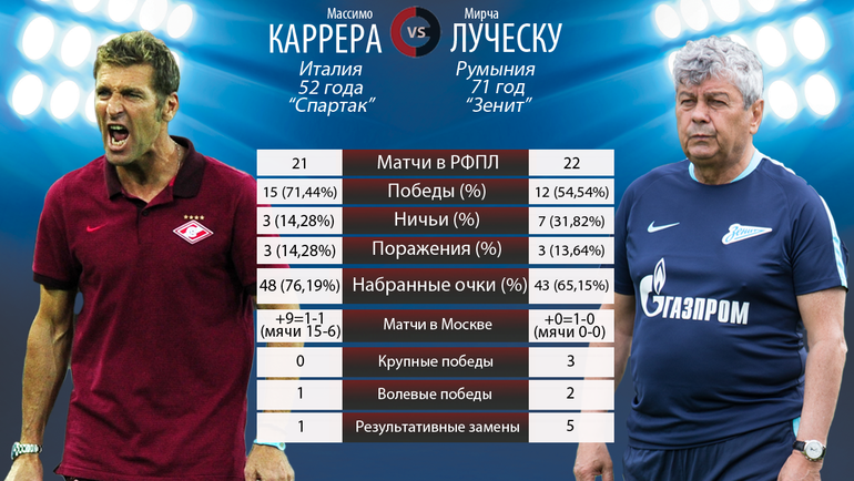 """Массимо Каррера vs Мирча Луческу. Фото """"СЭ"""""""