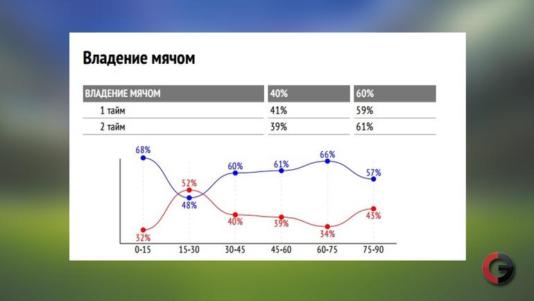 """Владение мячом. """"Спартак"""" - """"Зенит"""" (2:1)"""