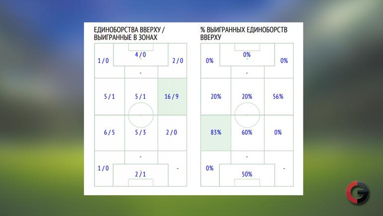 "Единоборства. ""Спартак"" - ""Зенит"" (2:1)"