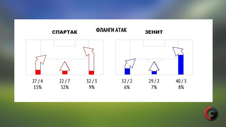 "Фланги атаки и удары по воротам. ""Спартак"" - ""Зенит"" (2:1)"