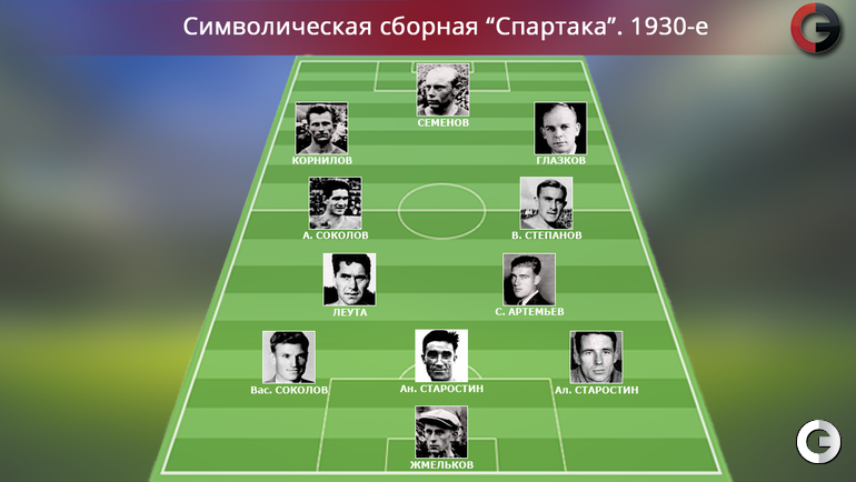 """""""Спартак"""". 1930-е"""