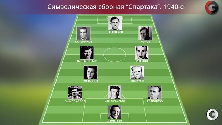 """""""Спартак"""". 1940-е"""