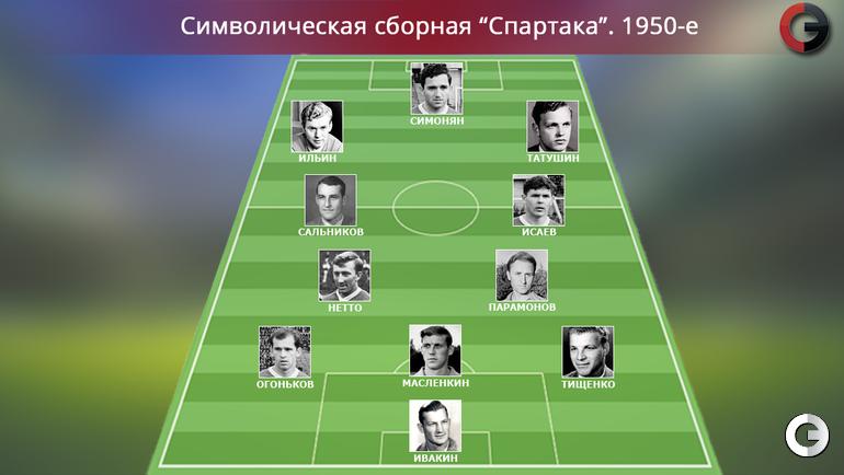 """""""Спартак"""". 1950-е"""