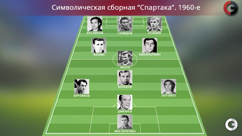 """""""Спартак"""". 1960-е"""
