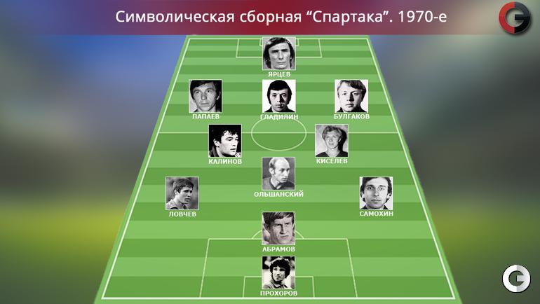 """""""Спартак"""". 1970-е"""