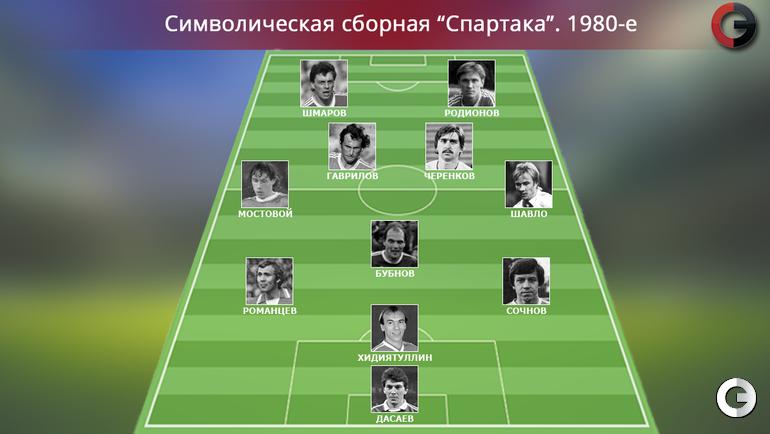 """""""Спартак"""". 1980-е"""