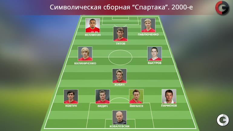"""""""Спартак"""". 2000-е"""