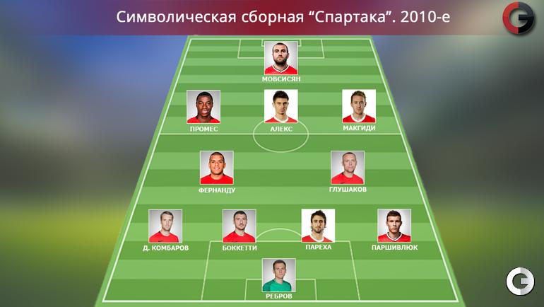 """""""Спартак"""". 2010-е"""