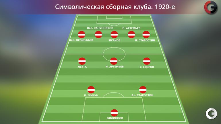 """""""Спартак"""". 1920-е"""