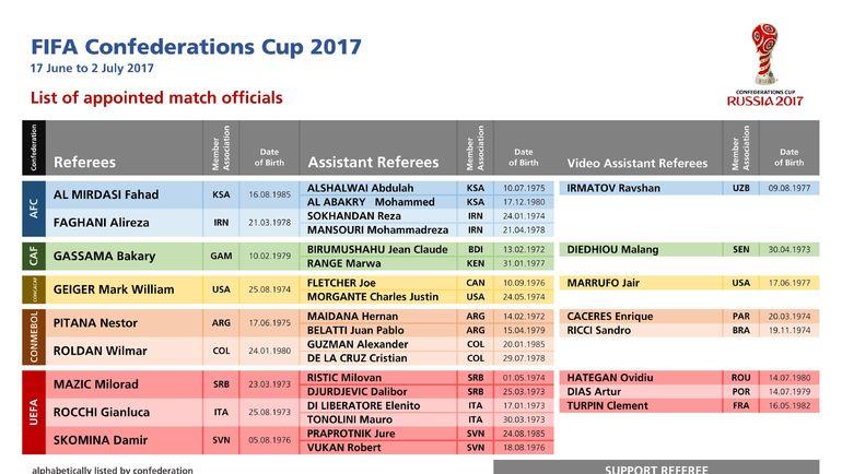 ФИФА решила обойтись без русских судей наКубке конфедераций