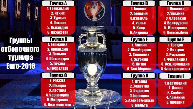 Итоги жеребьевки отборочного турнира Евро-2016