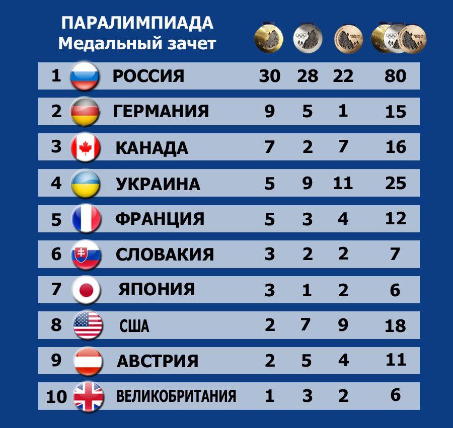 Медальная таблица паралимпийских игр 2012