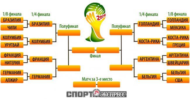 Определены все пары 1/4 финала чемпионата мира по футболу [Футбол]