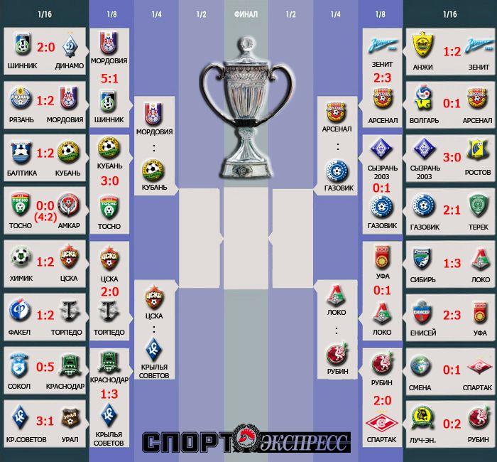 Определились все четвертьфиналисты Кубка России