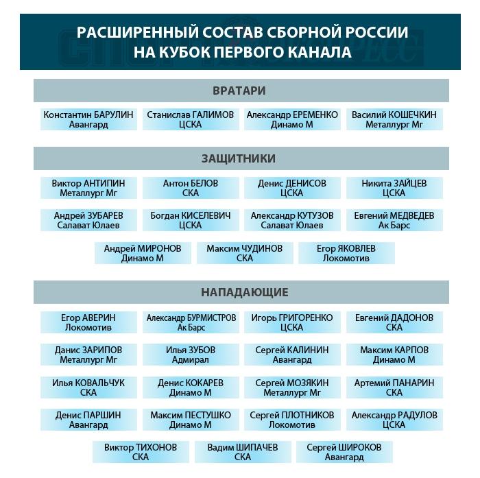 Расширенный состав сборной России на Кубок Первого канала в Сочи