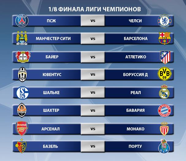 Жеребьевка 1/8 финала Лиги чемпионов сезона 2014-2015