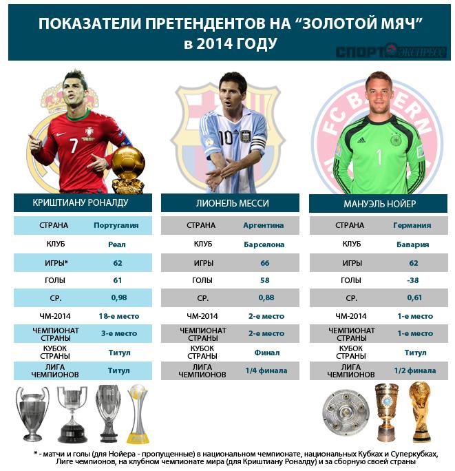 """Показатели претендентов на """"Золотой мяч"""" в 2014 году"""