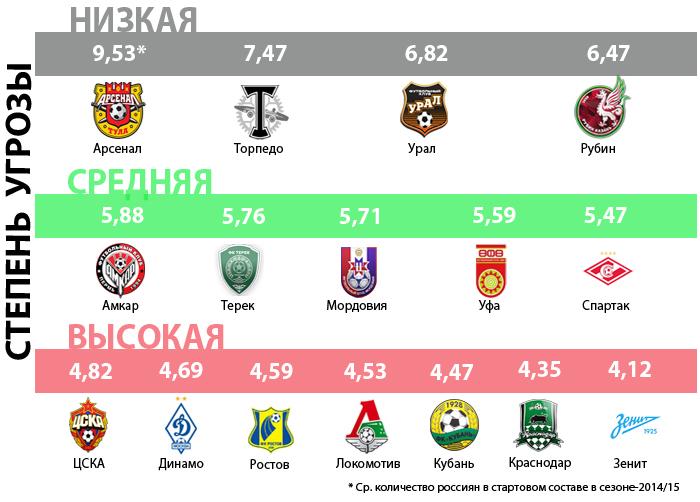 "Угроза лимита ""6+5"" клубам РФПЛ"