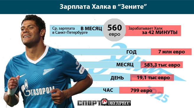 Халк зарабатывает среднемесячную зарплату жителя Санкт-Петербурга за 42 минуты