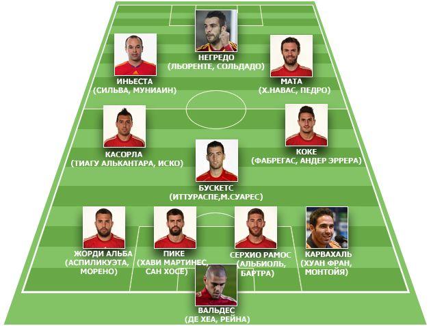 Футболисты сборной испании состав
