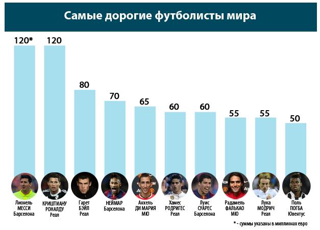 Самый дорогой в мире футболист за всю историю футбола [PUNIQRANDLINE-(au-dating-names.txt) 38