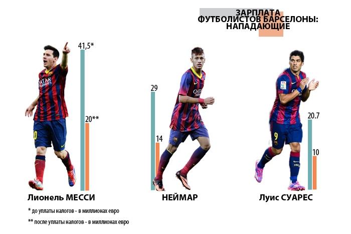 сколько получают футболисты Барселоны