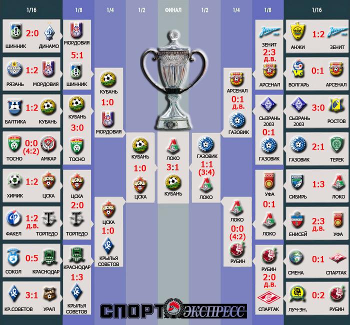 Сетка Кубка России по футболу 2014-2015