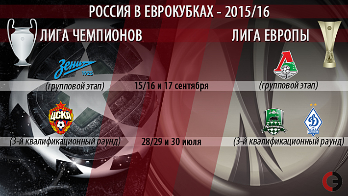 Россия в еврокубках-2015/16. Кто, где, когда