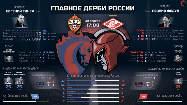 """ЦСКА vs """"Спартак"""". Фото """"СЭ"""""""