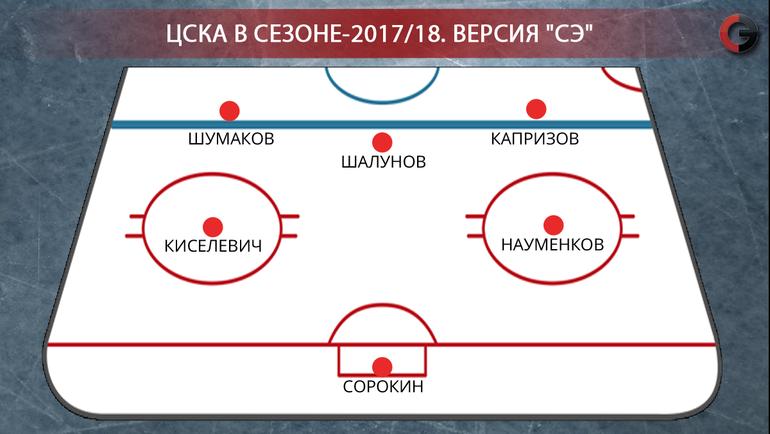 "ЦСКА-2017/18. Фото ""СЭ"""