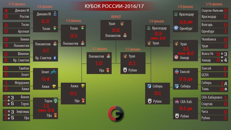 """Сетка Кубка России-2016/17. Фото """"СЭ"""""""