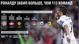 Криштиану Роналду и российские клубы в Лиге чемпионов.