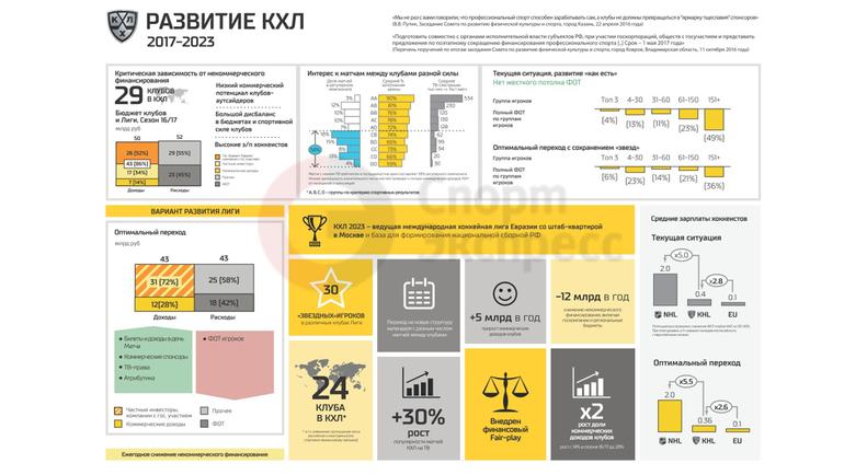 Развитие КХЛ 2017-2023. Фото photo.khl.ru