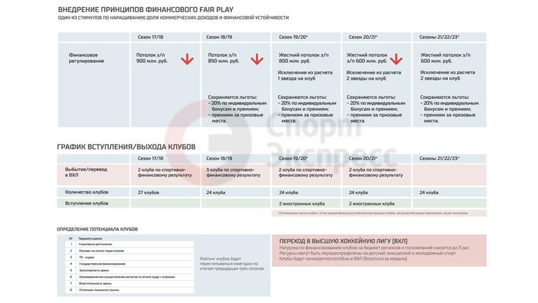 Внедрение принципов финансового fair play. Фото photo.khl.ru