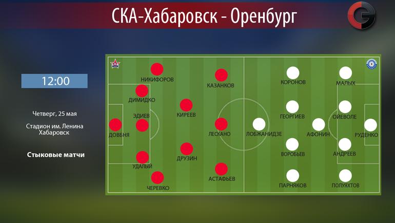 """СКА-Хабаровск"" vs ""Оренбург"". Фото ""СЭ"""