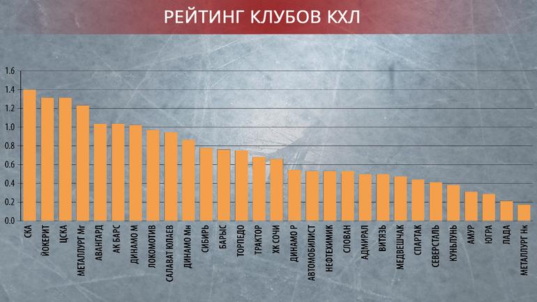 """Рейтинг КХЛ. Фото """"СЭ"""""""