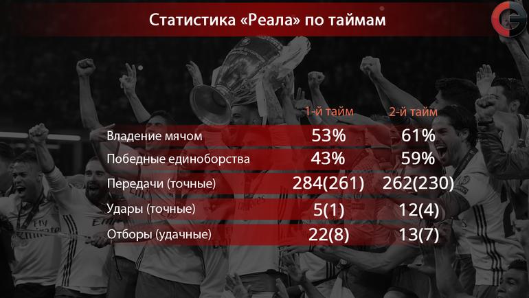 """Статистические показатели """"Королевского клуба"""" в главном матче сезона. Фото «СЭ»"""