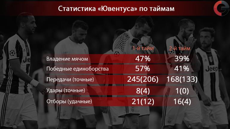 """Статистические показатели """"Старой синьоры"""" в главном матче сезона. Фото «СЭ»"""
