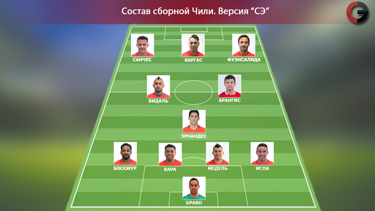 Орентировочный состав сборной Чили. Фото «СЭ»