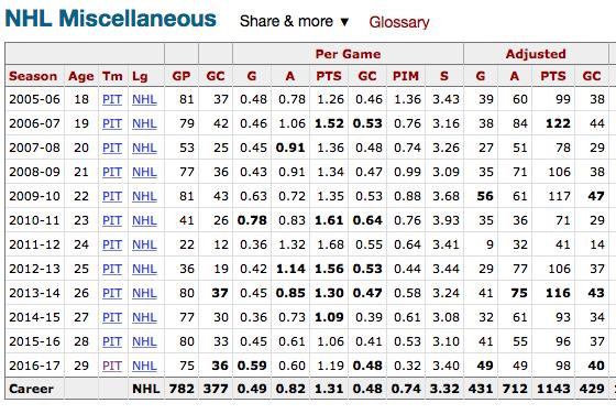 Адаптированная статистика Сидни КРОСБИ. Фото HockeyReference.com