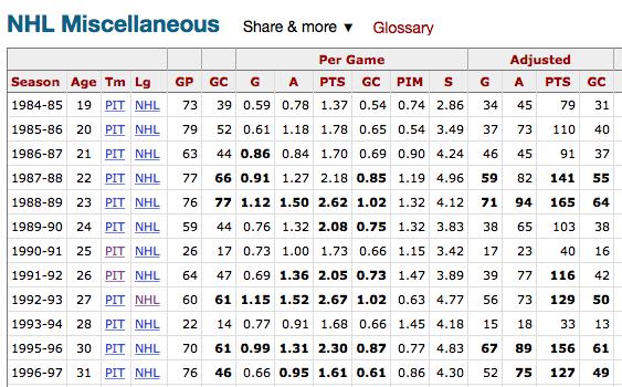 Адаптированная статистика Марио ЛЕМЬЕ. Фото HockeyReference.com