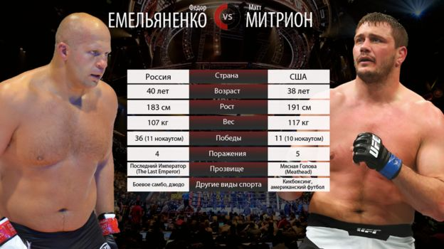 Федор ЕМЕЛЬЯНЕНКО vs Мэтт МИТРИОН.